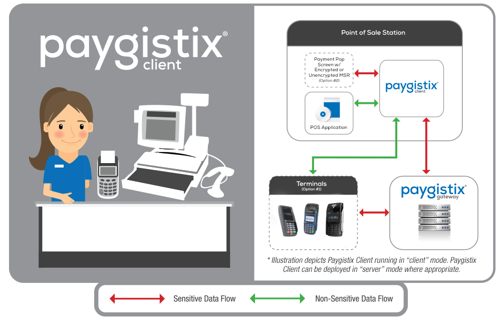paygistix client eliminate pa-dss