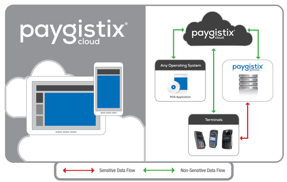 paygistix cloud